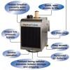 Paragon Hydraflow Hydraulic Oil Cooler - 30GPM, 2500 PSI